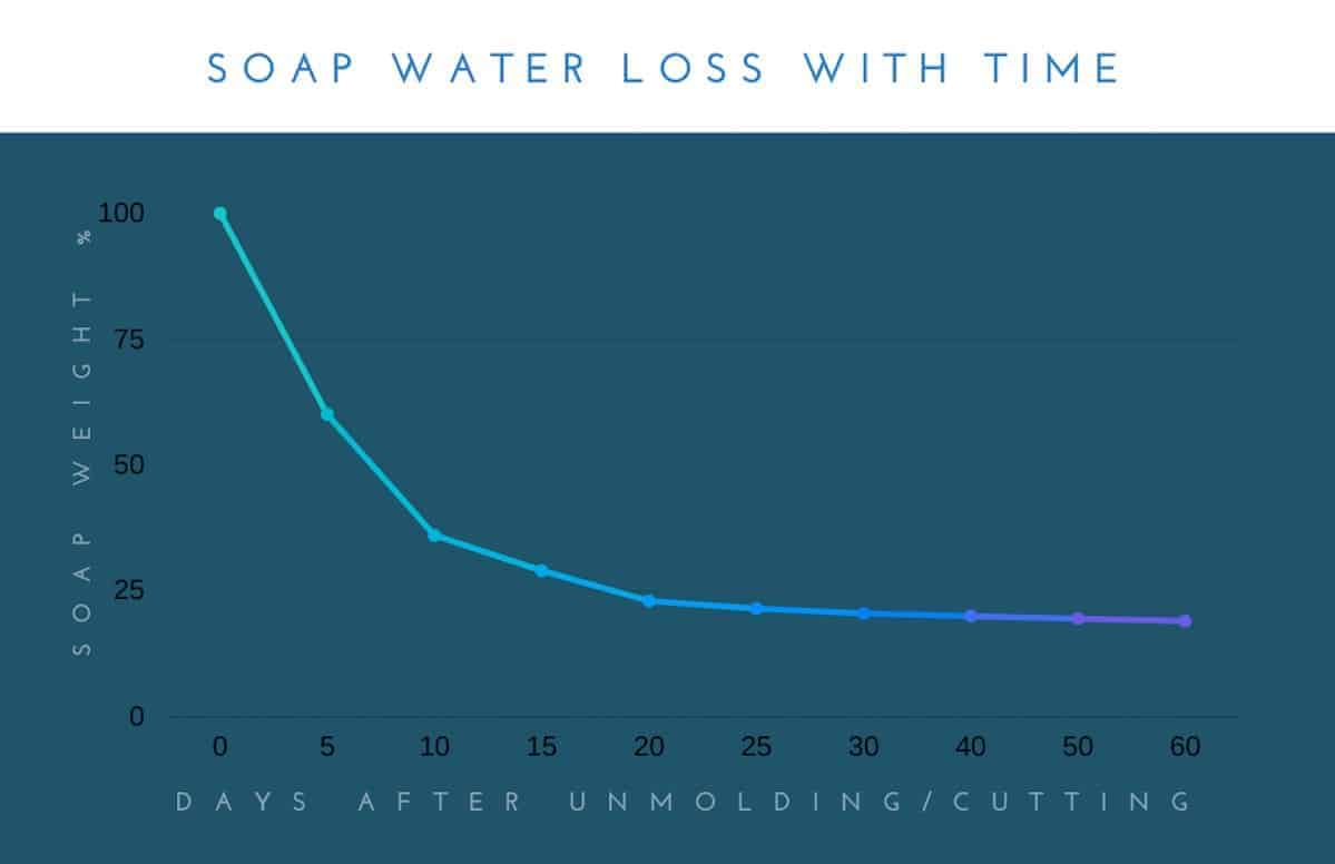 graph showing how soap loses weight with time as water evaporates